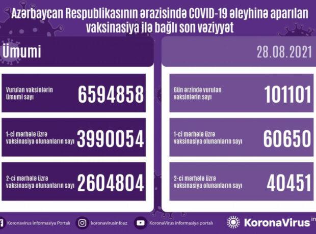 Azərbaycanda COVID-19 əleyhinə peyvənd olunanların sayı açıqlandı